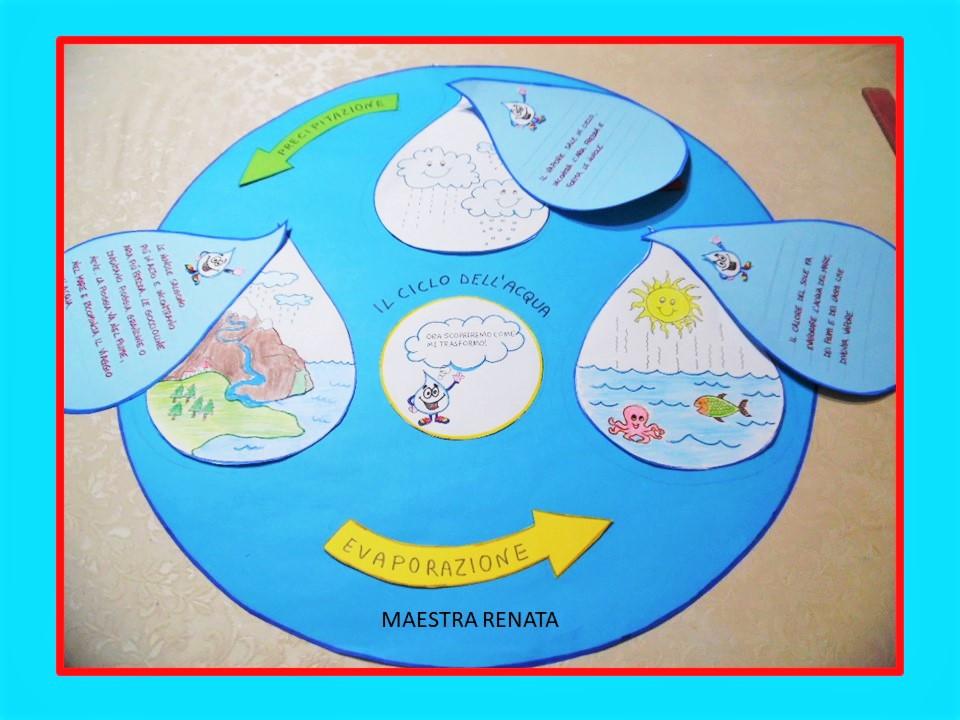 Il Ciclo Dell Acqua Maestrarenata